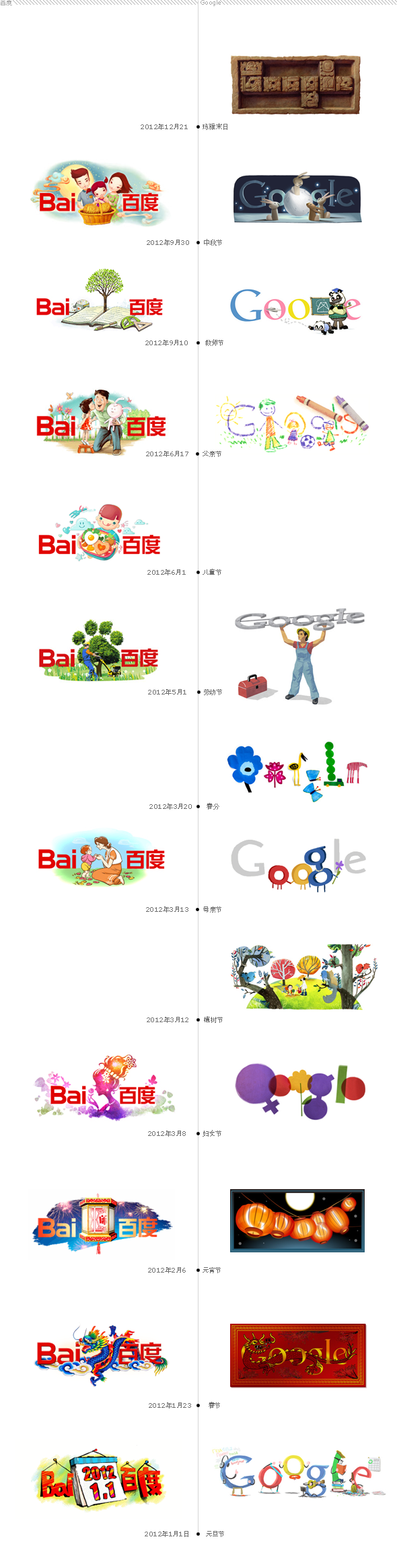 2012 baidu google logo